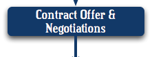 Contract Offer & Negotiations: Assisting to navigate the complex world of contracts and negotiations; offering advice and opinions to assist with the home purchase